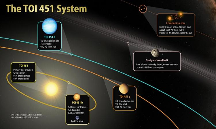 planets orbiting younger Sun-like star