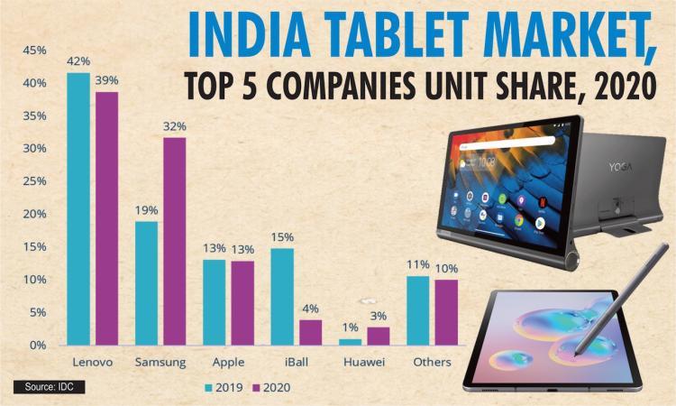 India tablet market