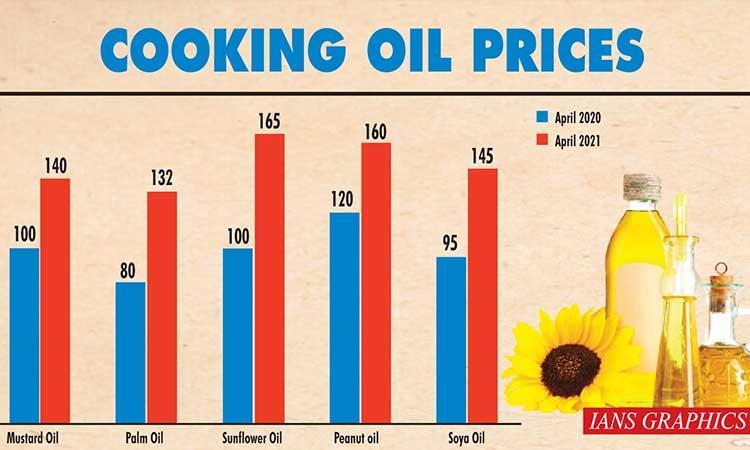 Rise in price-pulses-veggies-eatables